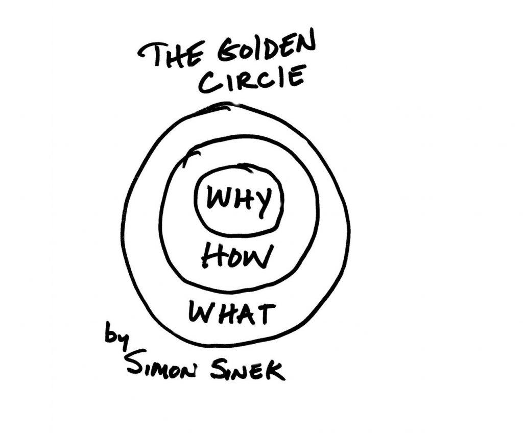 golden circle image