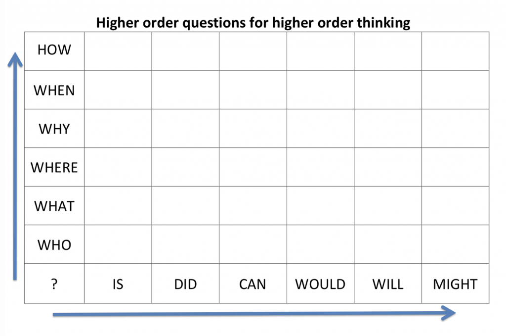 Higher order questions for higher order thinking graphic
