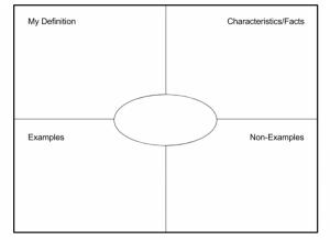 frayer-chart
