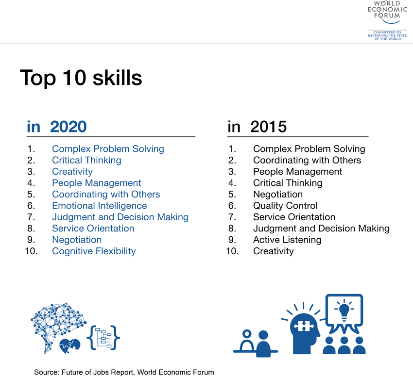 top ten skills report 2016